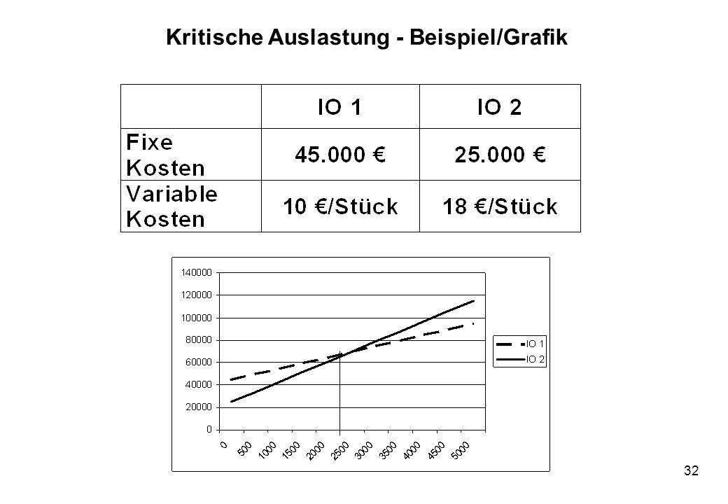 32 Kritische Auslastung - Beispiel/Grafik