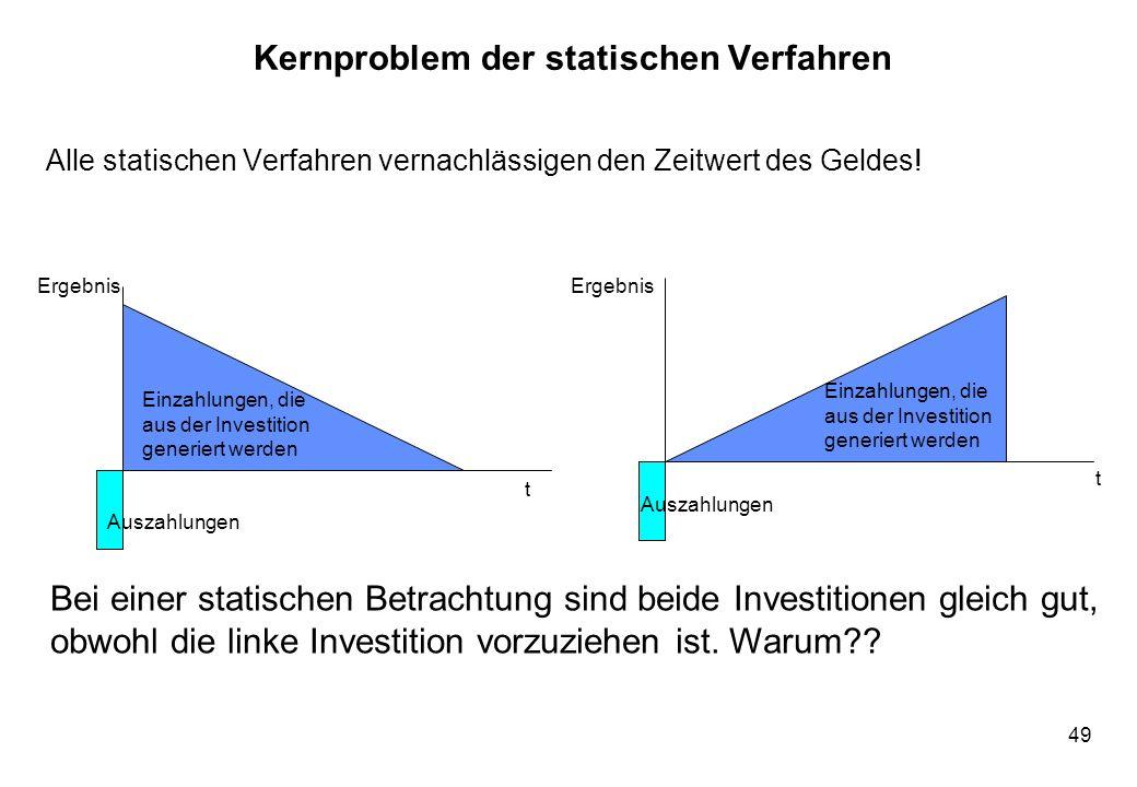 49 Kernproblem der statischen Verfahren Alle statischen Verfahren vernachlässigen den Zeitwert des Geldes! Ergebnis Auszahlungen Einzahlungen, die aus