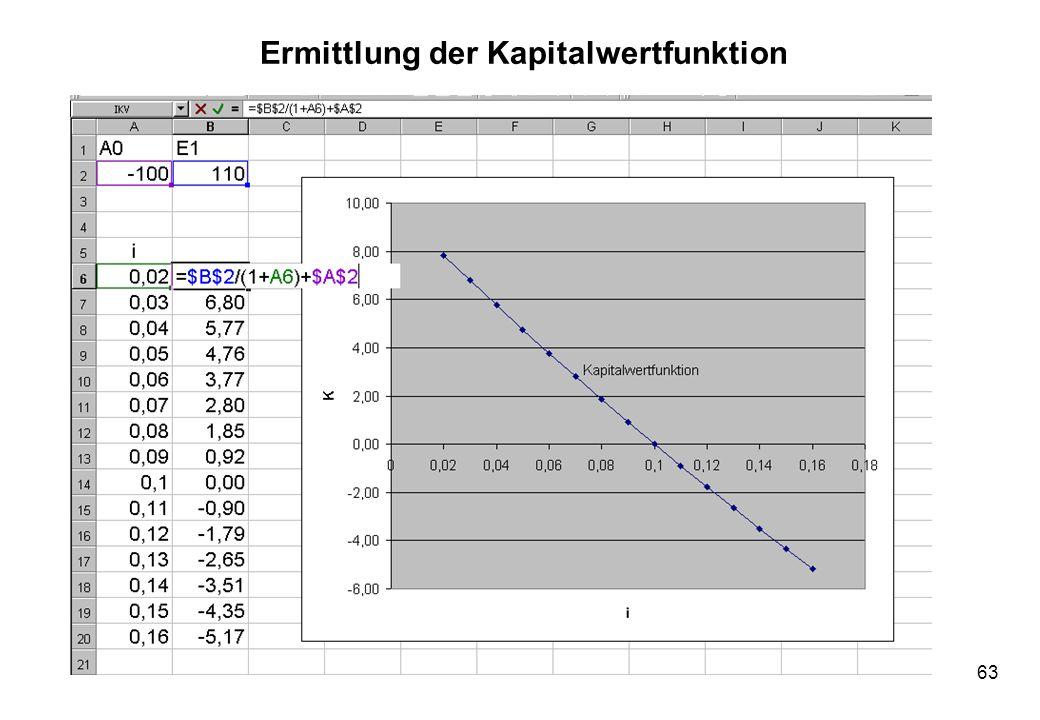 63 Ermittlung der Kapitalwertfunktion