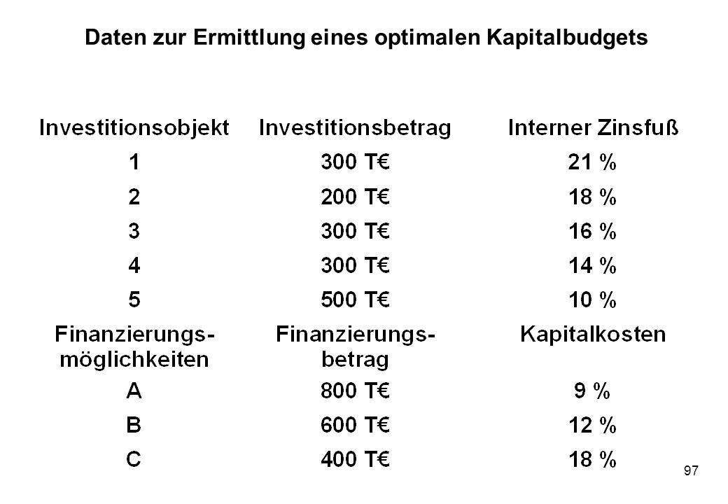 97 Daten zur Ermittlung eines optimalen Kapitalbudgets