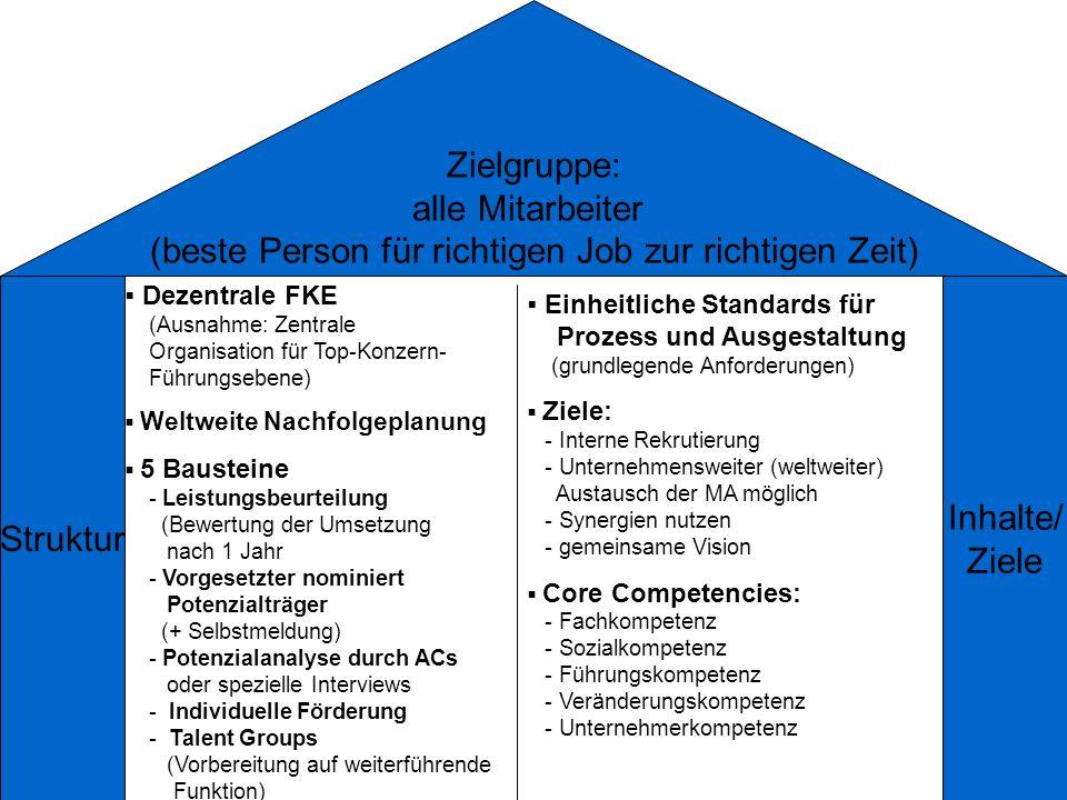 Zielgruppe: alle Mitarbeiter (beste Person für richtigen Job zur richtigen Zeit) Struktur Inhalte/ Ziele Dezentrale FKE (Ausnahme: Zentrale Organisati