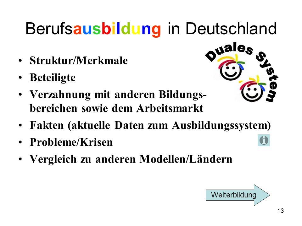 13 Berufsausbildung in Deutschland Struktur/Merkmale Beteiligte Verzahnung mit anderen Bildungs- bereichen sowie dem Arbeitsmarkt Fakten (aktuelle Daten zum Ausbildungssystem) Probleme/Krisen Vergleich zu anderen Modellen/Ländern Weiterbildung