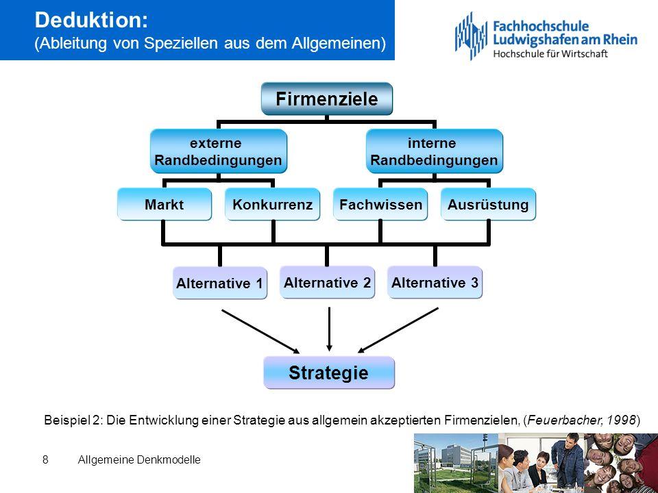 Allgemeine Denkmodelle8 Deduktion: (Ableitung von Speziellen aus dem Allgemeinen) Alternative 3 Alternative 1 Alternative 2 Strategie Beispiel 2: Die Entwicklung einer Strategie aus allgemein akzeptierten Firmenzielen, (Feuerbacher, 1998)