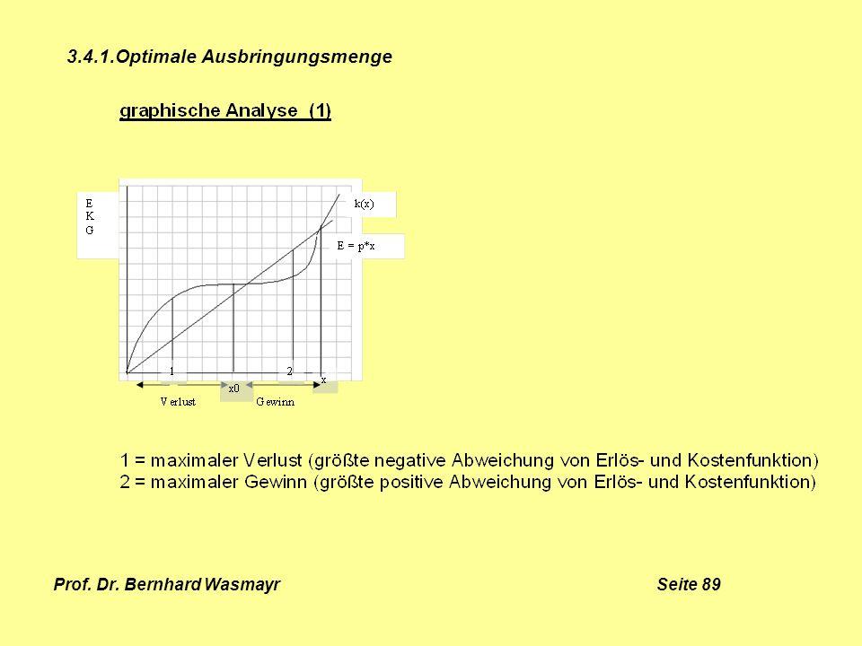Prof. Dr. Bernhard Wasmayr Seite 89 3.4.1.Optimale Ausbringungsmenge