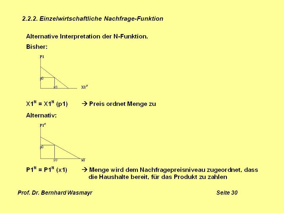 Prof. Dr. Bernhard Wasmayr Seite 30 2.2.2. Einzelwirtschaftliche Nachfrage-Funktion