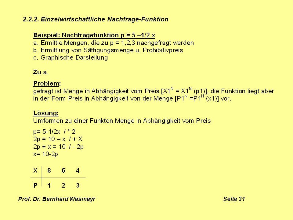 Prof. Dr. Bernhard Wasmayr Seite 31 2.2.2. Einzelwirtschaftliche Nachfrage-Funktion