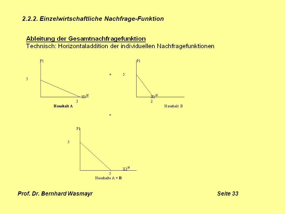 Prof. Dr. Bernhard Wasmayr Seite 33 2.2.2. Einzelwirtschaftliche Nachfrage-Funktion