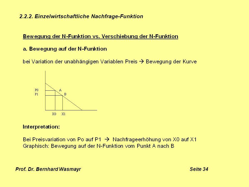 Prof. Dr. Bernhard Wasmayr Seite 34 2.2.2. Einzelwirtschaftliche Nachfrage-Funktion
