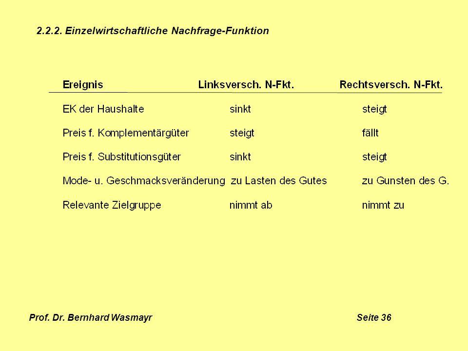 Prof. Dr. Bernhard Wasmayr Seite 36 2.2.2. Einzelwirtschaftliche Nachfrage-Funktion