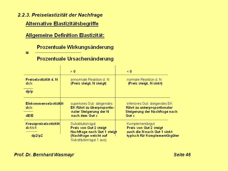 Prof. Dr. Bernhard Wasmayr Seite 46 2.2.3. Preiselastizität der Nachfrage
