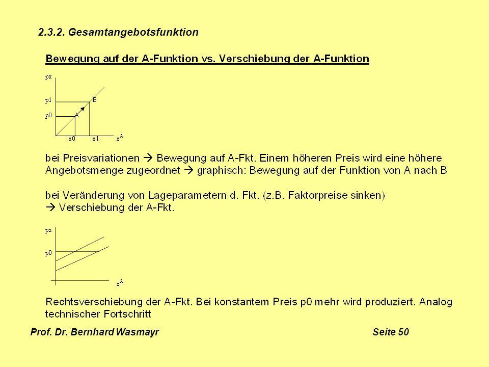 Prof. Dr. Bernhard Wasmayr Seite 50 2.3.2. Gesamtangebotsfunktion