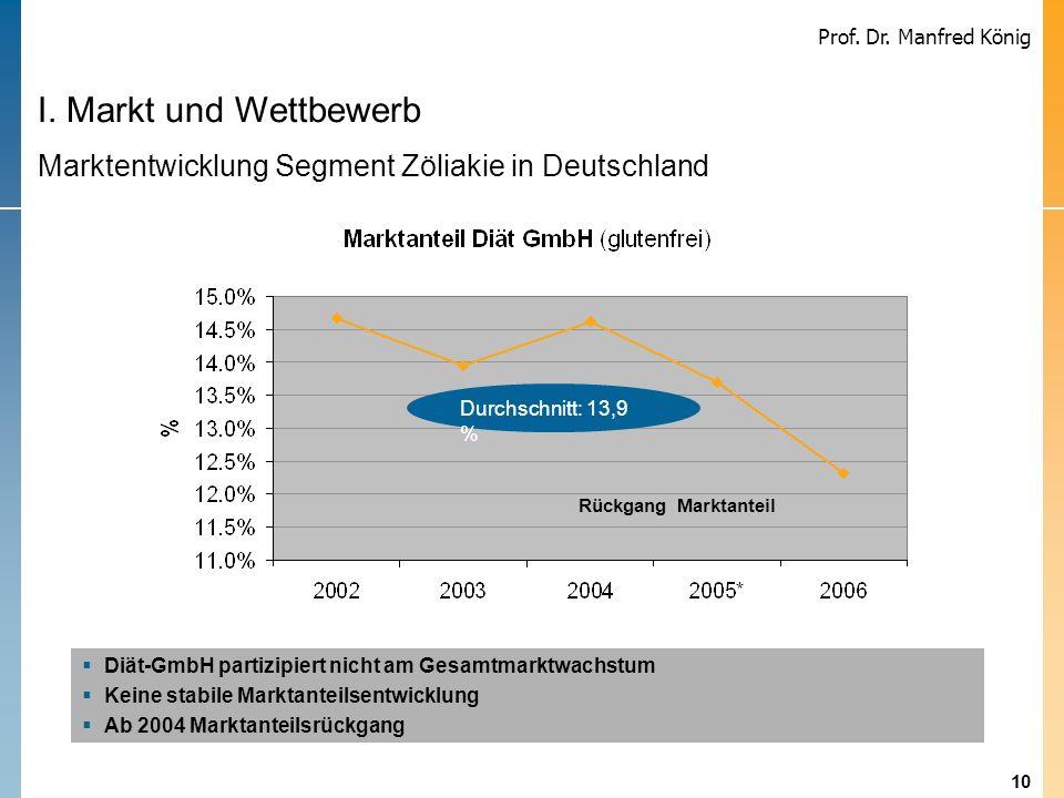 10 Prof. Dr. Manfred König Diät-GmbH partizipiert nicht am Gesamtmarktwachstum Keine stabile Marktanteilsentwicklung Ab 2004 Marktanteilsrückgang I. M