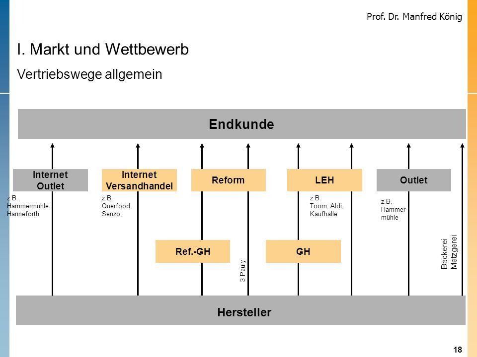 18 Prof. Dr. Manfred König Hersteller Internet Versandhandel Endkunde ReformLEH Ref.-GH GH Outlet Internet Outlet Bäckerei Metzgerei z.B. Hammer- mühl