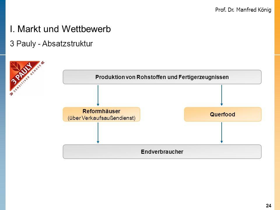 24 Prof. Dr. Manfred König I. Markt und Wettbewerb 3 Pauly - Absatzstruktur Produktion von Rohstoffen und Fertigerzeugnissen Endverbraucher Reformhäus