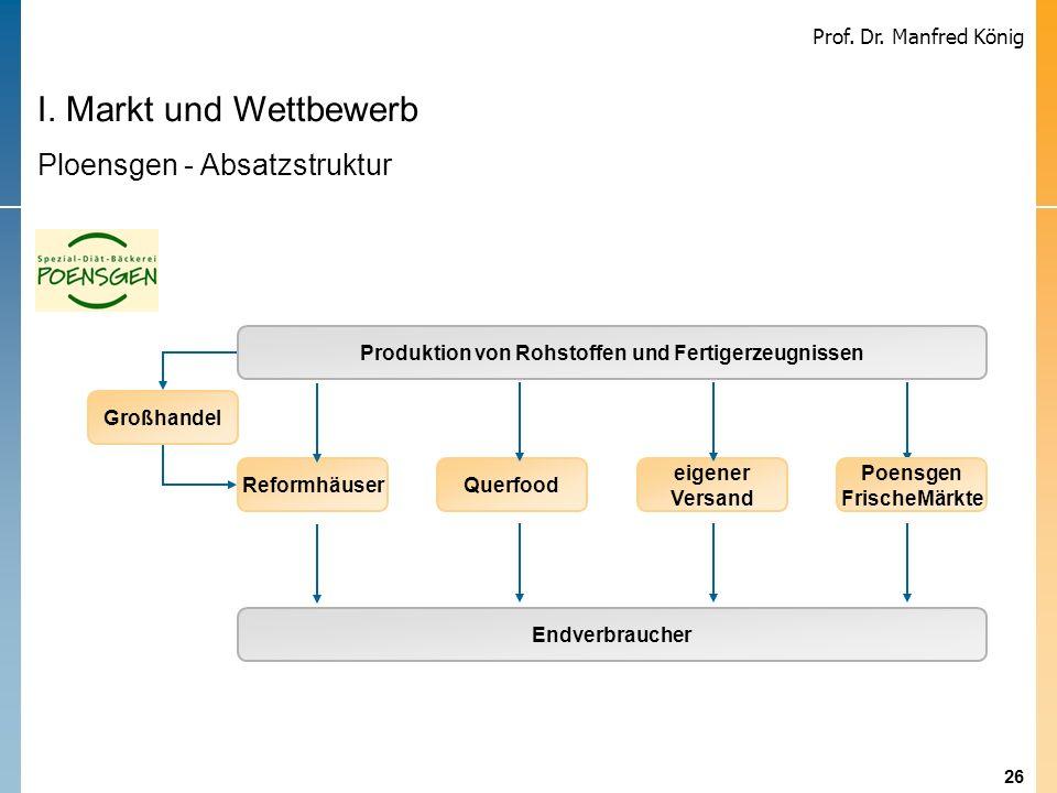 26 Prof. Dr. Manfred König I. Markt und Wettbewerb Ploensgen - Absatzstruktur Produktion von Rohstoffen und Fertigerzeugnissen Endverbraucher Reformhä