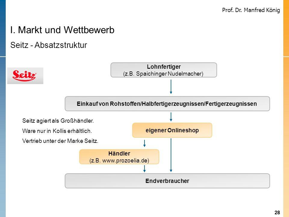28 Prof. Dr. Manfred König I. Markt und Wettbewerb Seitz - Absatzstruktur Einkauf von Rohstoffen/Halbfertigerzeugnissen/Fertigerzeugnissen Endverbrauc