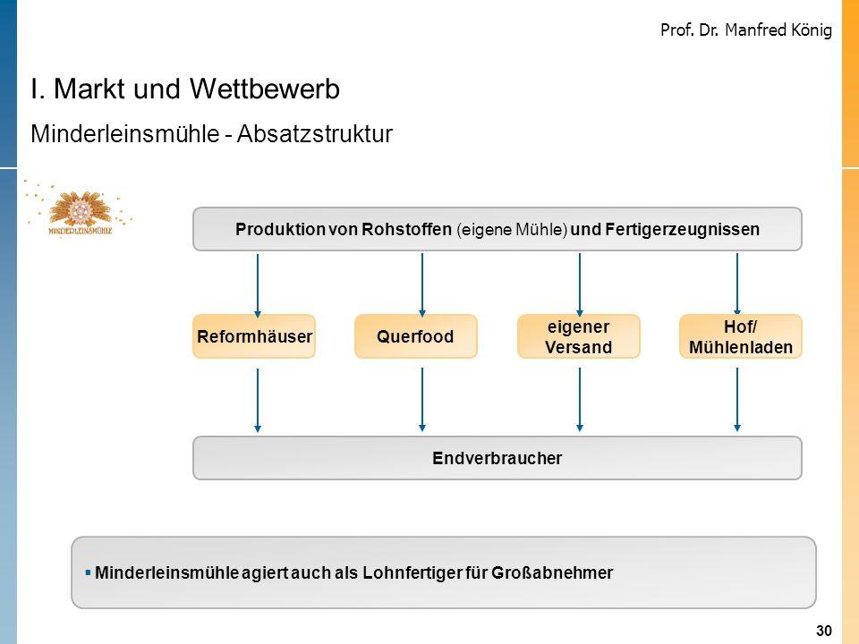 30 Prof. Dr. Manfred König I. Markt und Wettbewerb Minderleinsmühle - Absatzstruktur Produktion von Rohstoffen (eigene Mühle) und Fertigerzeugnissen E