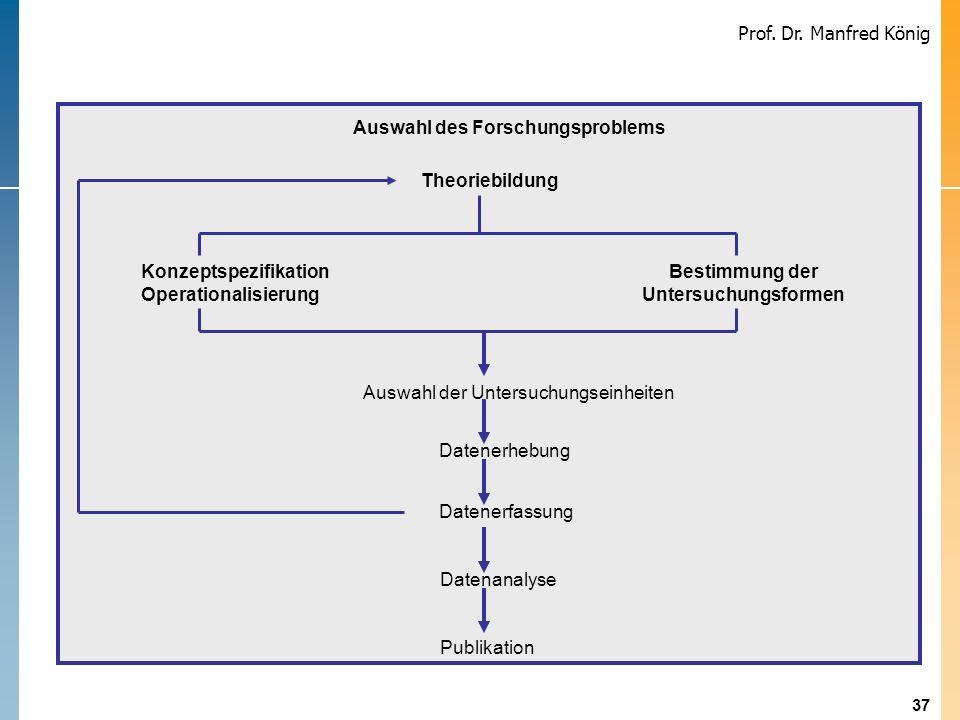 37 Prof. Dr. Manfred König Auswahl des Forschungsproblems Theoriebildung Konzeptspezifikation Operationalisierung Bestimmung der Untersuchungsformen A