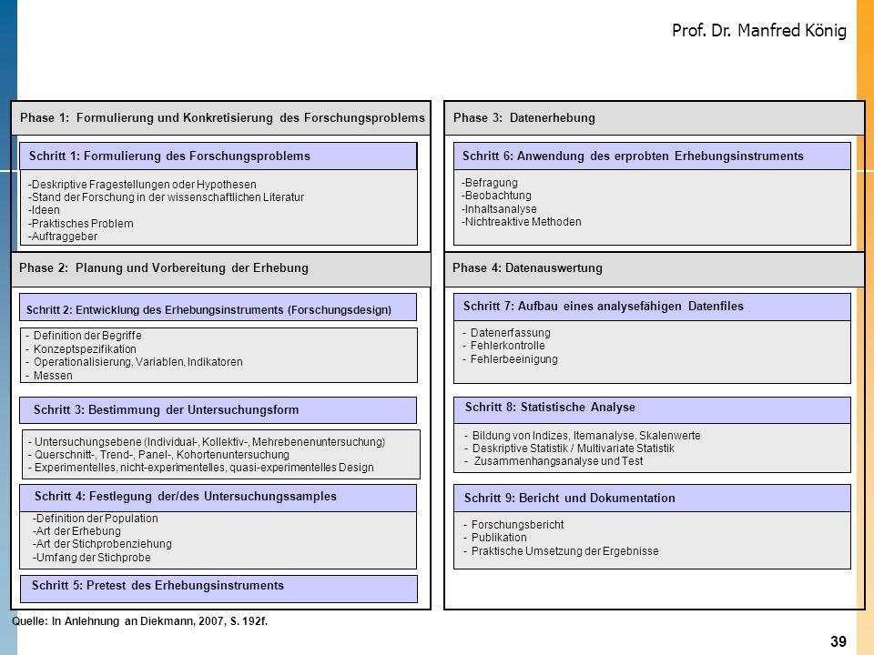 39 Prof. Dr. Manfred König Quelle: In Anlehnung an Diekmann, 2007, S. 192f. Phase 1: Formulierung und Konkretisierung des Forschungsproblems Phase 2: