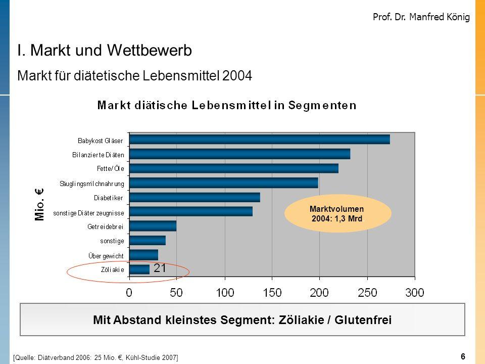 6 Prof. Dr. Manfred König Marktvolumen 2004: 1,3 Mrd. I. Markt und Wettbewerb Markt für diätetische Lebensmittel 2004 Mit Abstand kleinstes Segment: Z