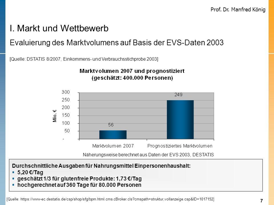 7 Prof. Dr. Manfred König Näherungsweise berechnet aus Daten der EVS 2003, DESTATIS Durchschnittliche Ausgaben für Nahrungsmittel Einpersonenhaushalt: