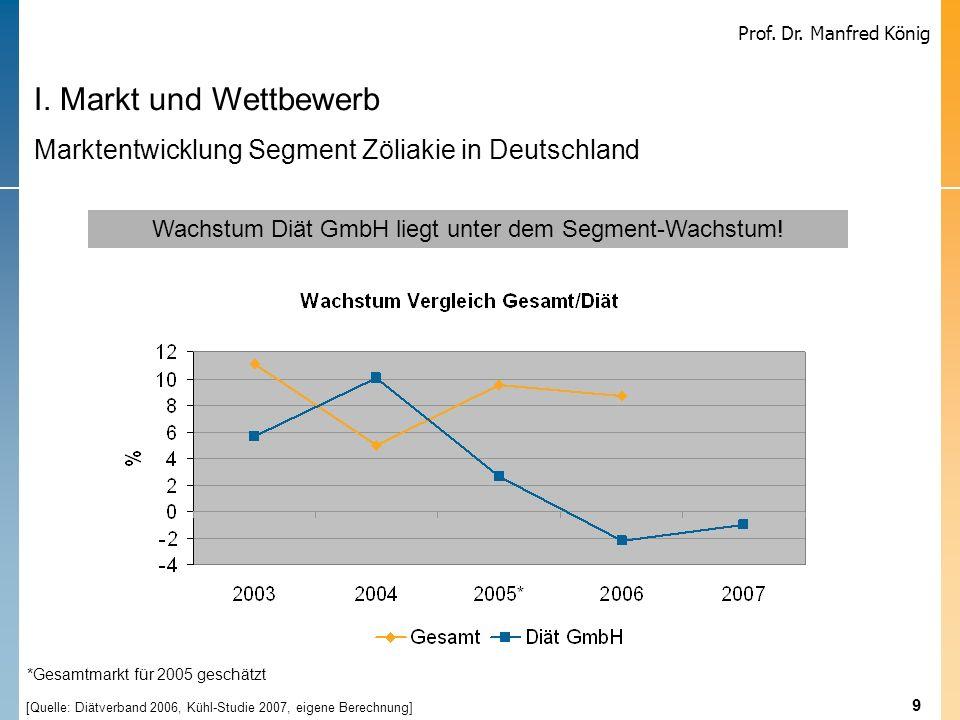 9 Prof. Dr. Manfred König Wachstum Diät GmbH liegt unter dem Segment-Wachstum! I. Markt und Wettbewerb Marktentwicklung Segment Zöliakie in Deutschlan