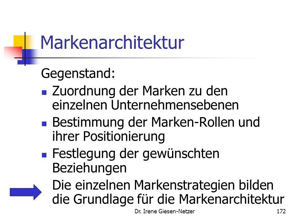 Dr. Irene Giesen-Netzer171 Produktprogramm Markenarchitektur Eine MarkeMehrere Marken Eine Hierarchie- ebene Einzelmarke Familienmarke Dachmarke Mehrm