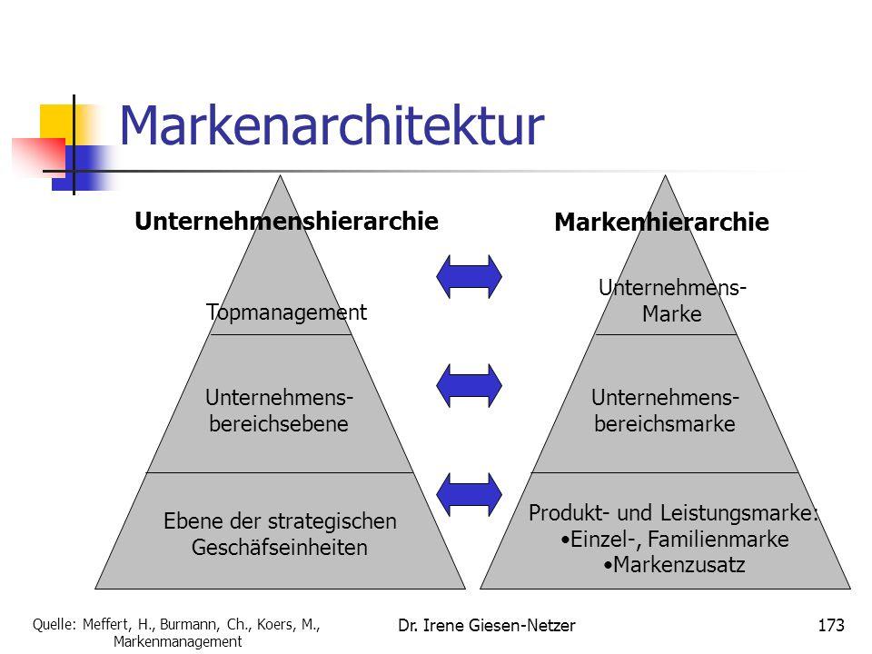 Dr. Irene Giesen-Netzer172 Markenarchitektur Gegenstand: Zuordnung der Marken zu den einzelnen Unternehmensebenen Bestimmung der Marken-Rollen und ihr