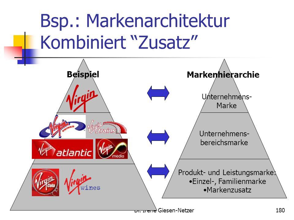 Dr. Irene Giesen-Netzer179 Bsp. Markenarchitektur Branded House Zumeist mit einer Dachmarkenstrategie verbunden Häufig bei Investitionsgütern oder Die