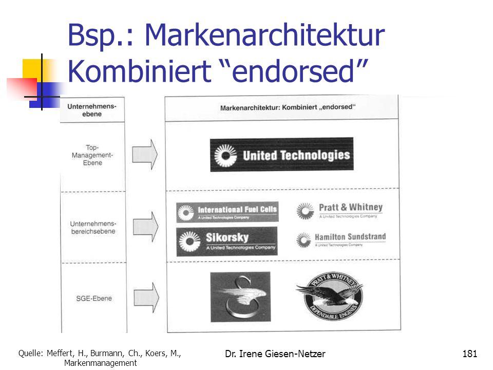Dr. Irene Giesen-Netzer180 Bsp.: Markenarchitektur Kombiniert Zusatz Unternehmens- Marke Unternehmens- bereichsmarke Produkt- und Leistungsmarke: Einz