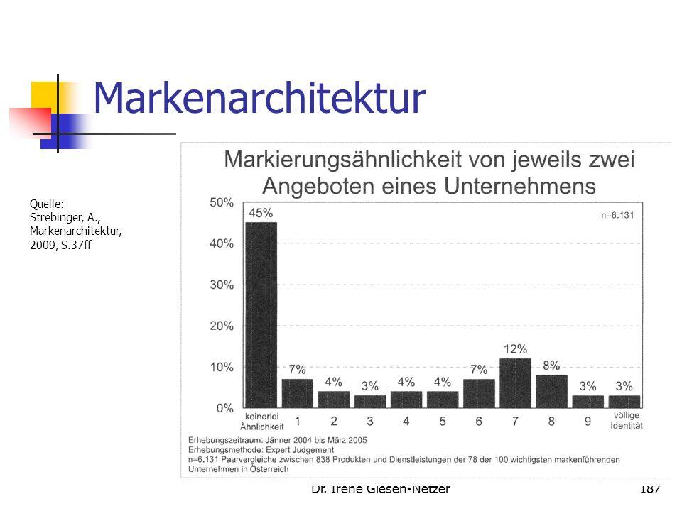 Dr. Irene Giesen-Netzer186 Markenarchitektur Quelle: Strebinger, A., Markenarchitektur, 2009, S.37ff