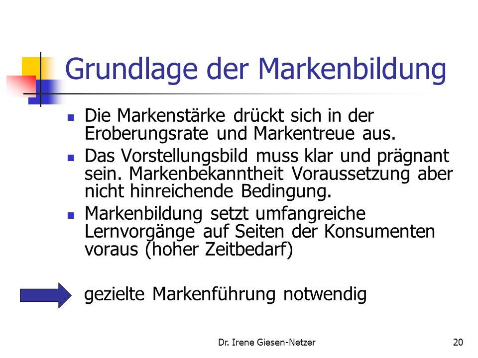 Dr. Irene Giesen-Netzer19 Grundlage der Markenbildung Die Marke beeinflusst das Verhalten der Konsumenten nur dann positiv, wenn sie mit einem added v