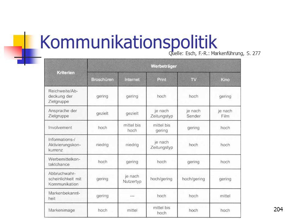 203 Kommunikationspolitik Je nach Zielen, ist ein differenzierter Einsatz der Kommunikationsinstrumente erforderlich. Massenkommunikation, insbesonder