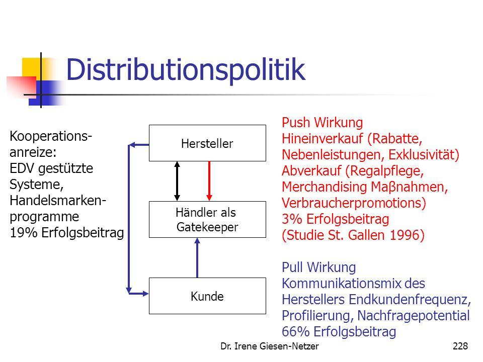 Dr. Irene Giesen-Netzer227 Distributionspolitik Aus Herstellersicht lassen sich drei Gruppen von Händleranreizen systematisieren: Pull-Anreize (Eine d