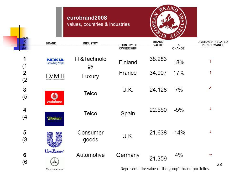 22 Der Markenwert in der Marktkapitalisierung liegt zwischen 10 und 80%, Bei Coca-Cola z.B. bei knapp 60%, bei Mercedes bei knapp 40%
