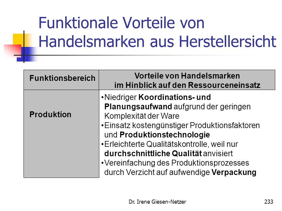 Dr. Irene Giesen-Netzer232 Vorteile bei Dualer Strategie aus Herstellersicht Schwächung der Konkurrenzmarken Partizipation am Wachstum der Handelsmark
