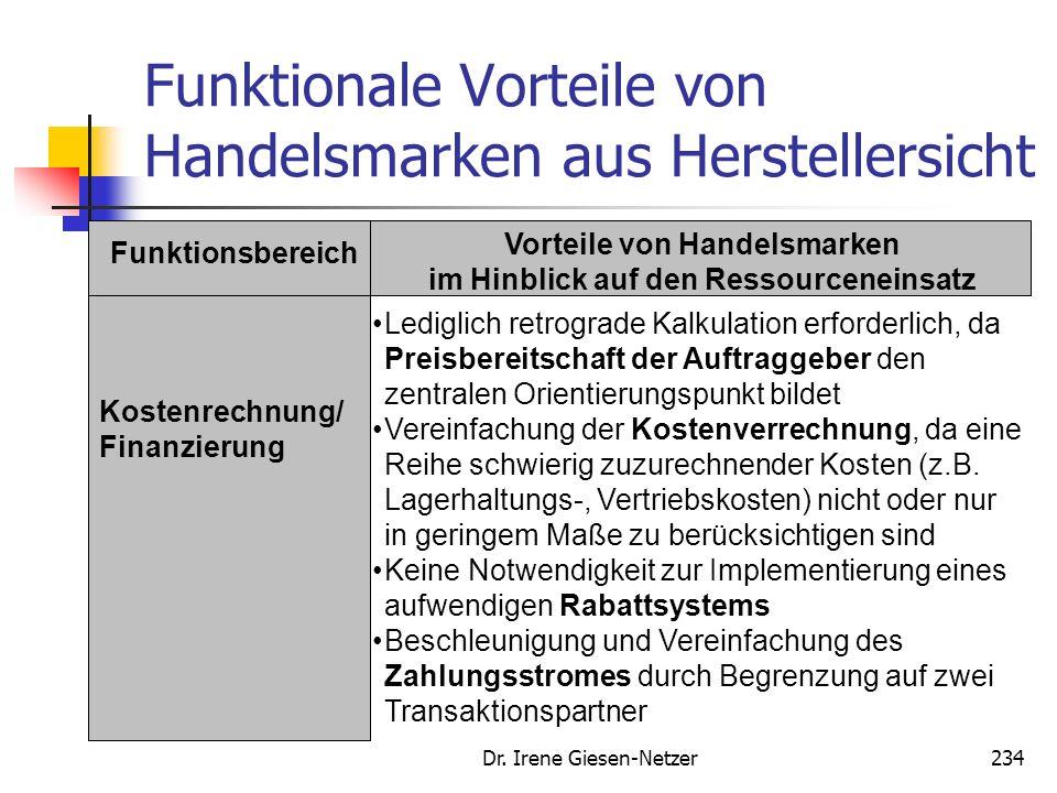 Dr. Irene Giesen-Netzer233 Funktionale Vorteile von Handelsmarken aus Herstellersicht Funktionsbereich Vorteile von Handelsmarken im Hinblick auf den