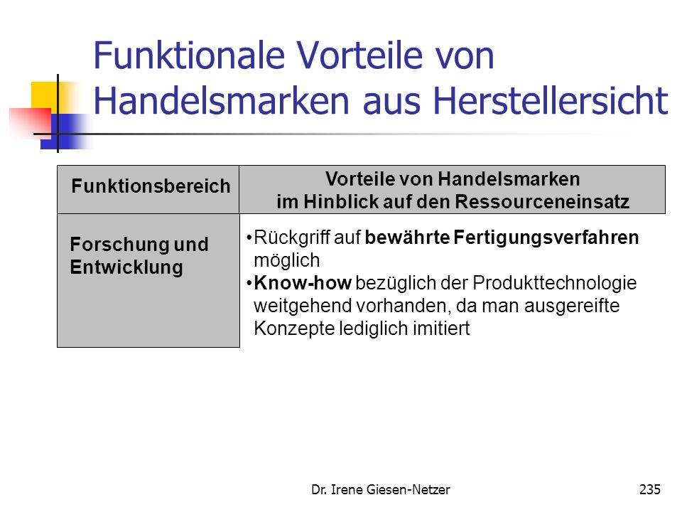 Dr. Irene Giesen-Netzer234 Funktionale Vorteile von Handelsmarken aus Herstellersicht Funktionsbereich Vorteile von Handelsmarken im Hinblick auf den