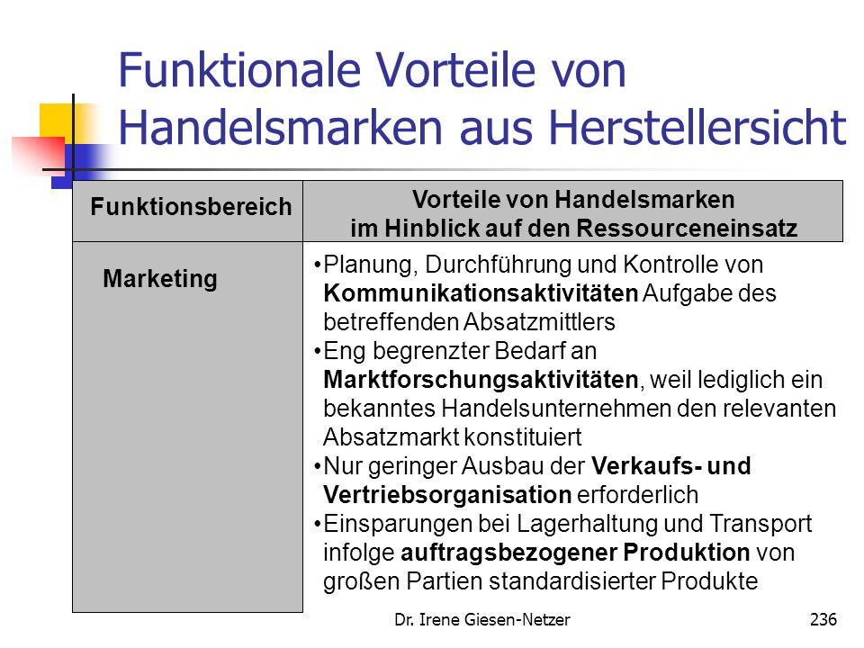 Dr. Irene Giesen-Netzer235 Funktionale Vorteile von Handelsmarken aus Herstellersicht Funktionsbereich Vorteile von Handelsmarken im Hinblick auf den