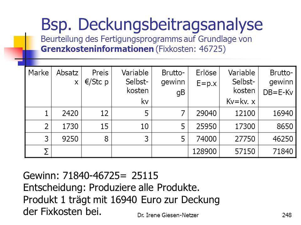 Dr. Irene Giesen-Netzer247 Messung zentraler Markencontrollinggrößen Deckungsbeitragsanalysen (DB=Erlöse – variable Kosten) Kennzahlenanalysen: Beispi