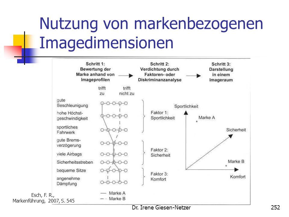 Dr. Irene Giesen-Netzer251 Messung zentraler Markencontrollinggrößen Markenimage Kompositionelle Verfahren: relevante Imagedimensionen werden mittels