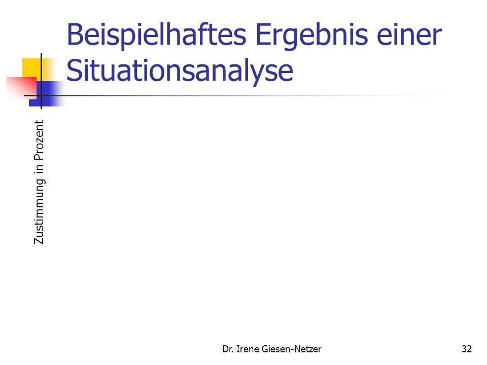 Dr. Irene Giesen-Netzer31 Situationsanalyse Analyse der Kundenbedürfnisse (Outside-In), Erfassung des Image Analyse der Identität der Marke aus Untern