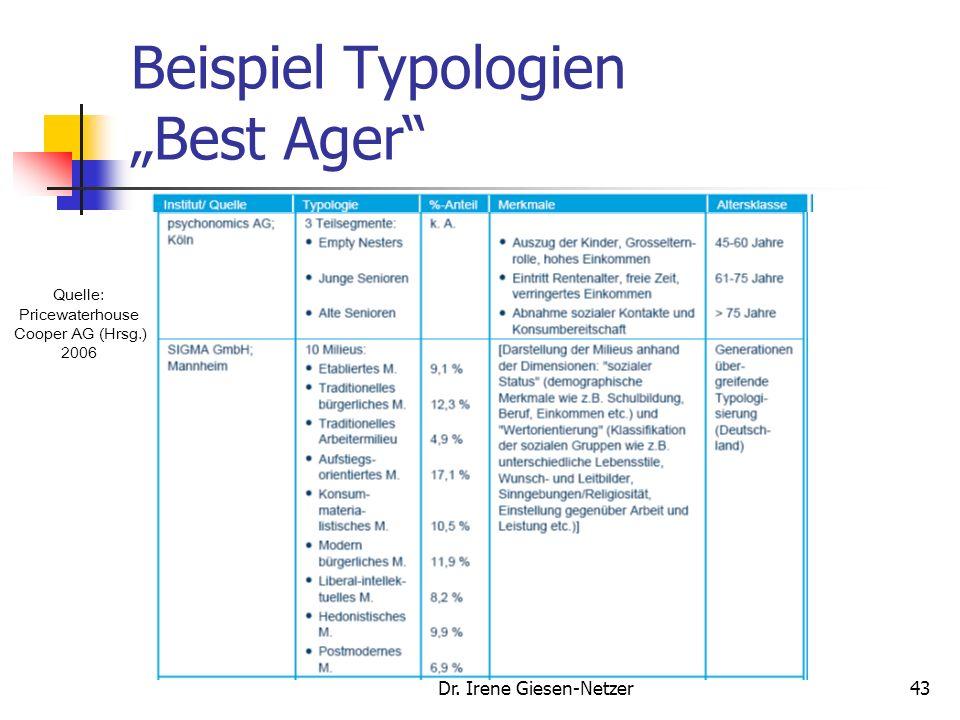 Dr. Irene Giesen-Netzer42 Marktsegmentierung Typologien helfen neben den klassischen Segmentierungskriterien eine zielführende Marktsegmentierung zu g