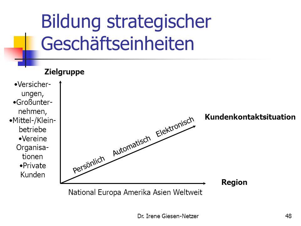 Dr. Irene Giesen-Netzer47 Bildung strategischer Geschäftseinheiten Produkt 1 2 3 4 5 Plankonferenz Märkte Produktstruktur 1 2 3 4 5 Strategie-Team SGE