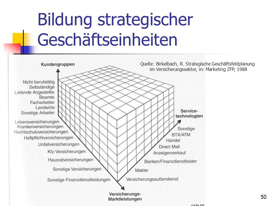 Dr. Irene Giesen-Netzer49 Bildung strategischer Geschäftseinheiten Quelle: Birkelbach, R. Strategische Geschäftsfeldplanung im Versicherungssektor, in