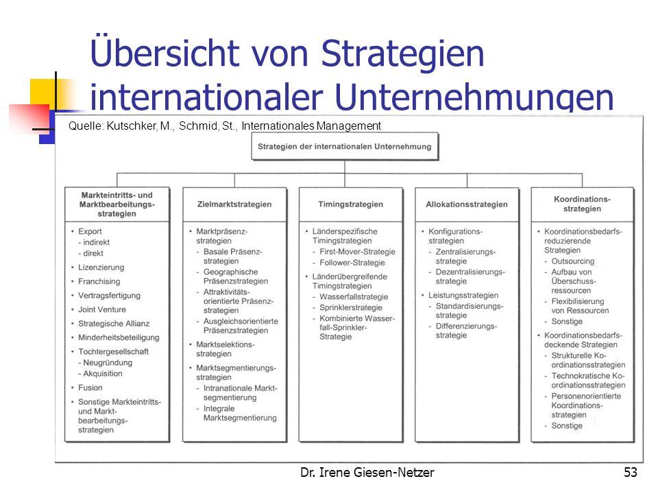 Dr. Irene Giesen-Netzer52 Unternehmensstrategien In welchen Ländern wird das Unternehmen tätig? In welchen Bereichen und in welcher Form wird das Unte