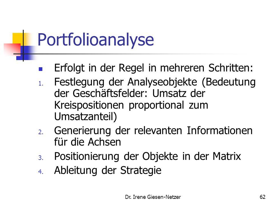 Dr. Irene Giesen-Netzer61 Normstrategie Portfolioanalyse Zwei Hauptdimensionen/ Bestimmungsfaktoren zeigen Chancen und Risiken der Geschäftsfelder /Ma