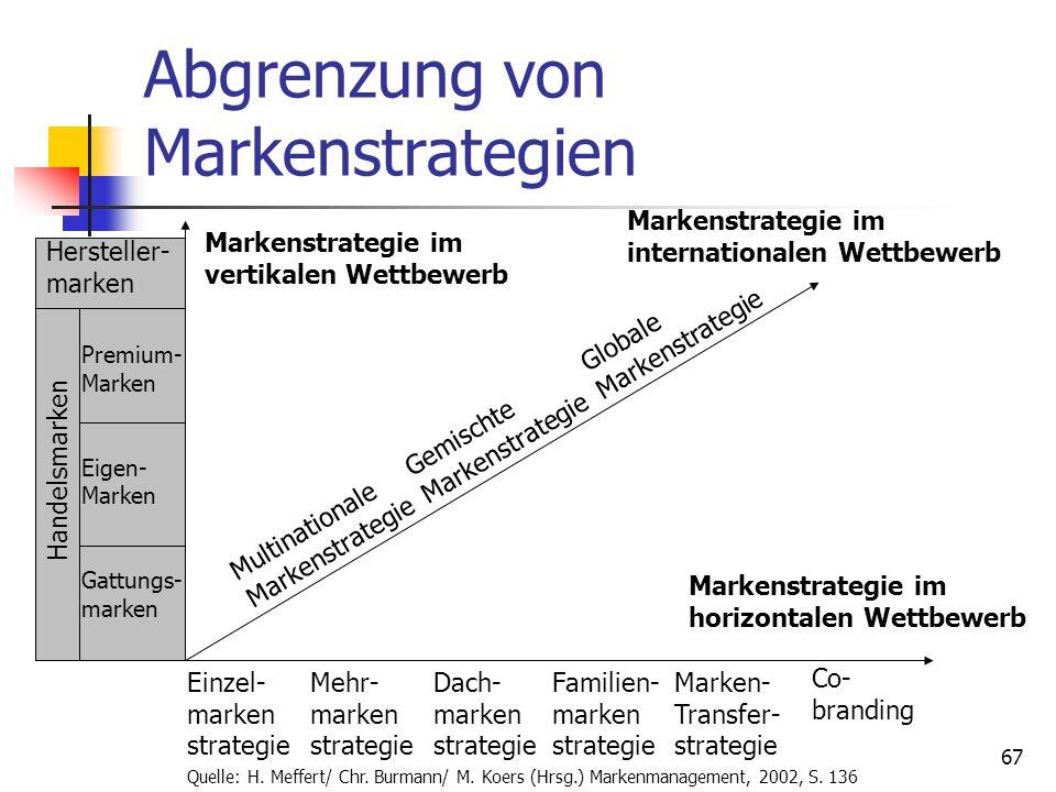 Dr. Irene Giesen-Netzer66 Strategien der Markenführung Markenstrategien im horizontalen Wettbewerb Markenstrategien im vertikalen Wettbewerb Internati