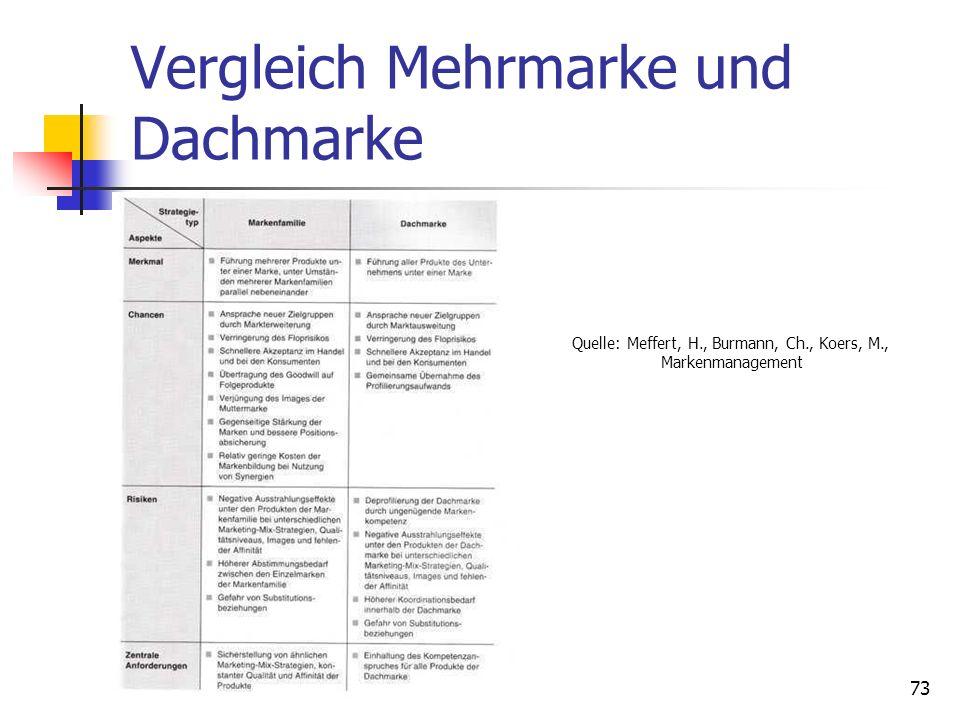Dr. Irene Giesen-Netzer72 Herstellermarke Dachmarkenstrategie Sämtliche Produkte eines Unternehmens werden unter einer (Unternehmens-) Marke geführt.