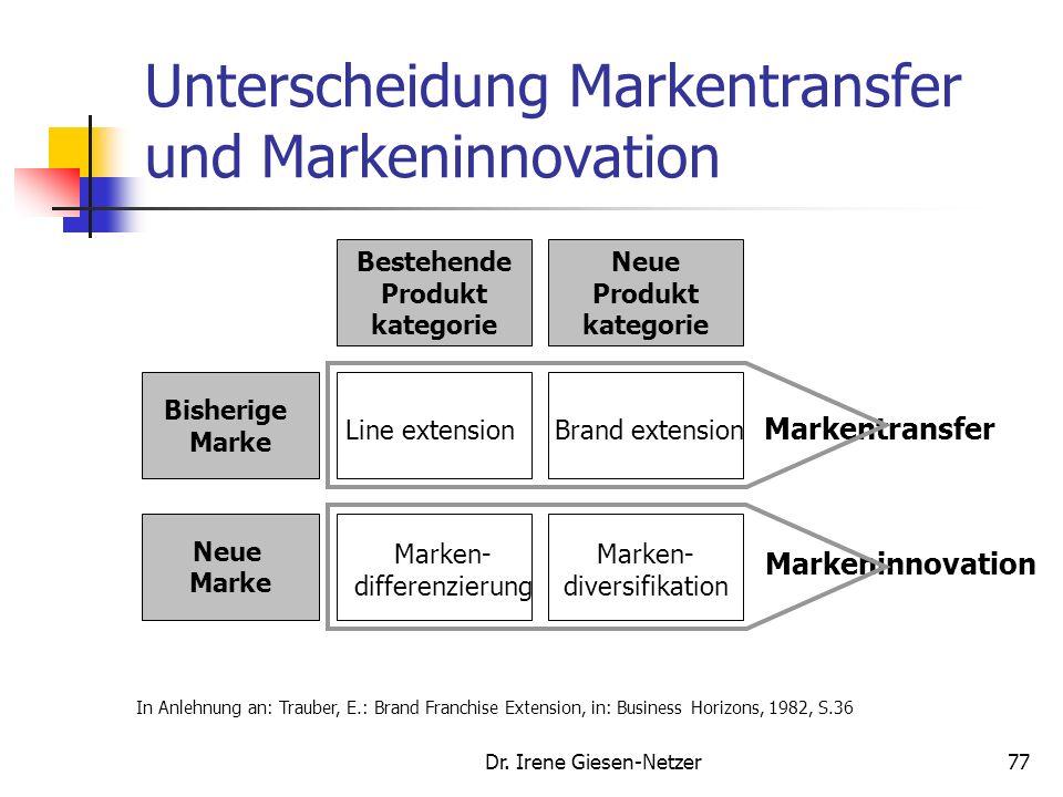 Dr. Irene Giesen-Netzer76 Markentransferstrategie Bisherige Marke in einer neuen Produktkategorie: Brand-Extension oder Markenerweiterung Camel: Tabak